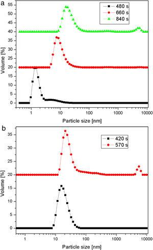 The average size of silica particles obtained by the acidic neutralization of highly basic sodium silicate solution at: (a) 40°C and (b) 80°C for different reaction times.