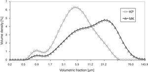 Size distribution of the kaolinite (KP) and metakaolinite (MK) powders.
