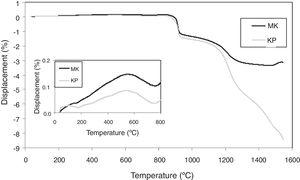 Thermal expansion curves.