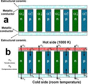 Schema showing the different types of materials present in a thermoelectric module (a); stresses appearing on the thermoelements when the module is operating (b). α↓ and α↑ are the low and high linear thermal expansion coefficients; σT, and σC are the tensile and compressive stresses.