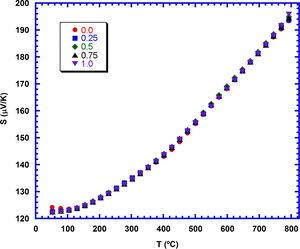 Seebeck coefficient evolution with temperature and TiC content in Ca3Co4O9+x wt.% TiC samples.
