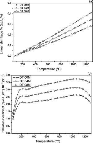 Linear shrinkage (a) and dilatation coefficient (b) curves of DT00M, DT04M and DT08M samples sintered at 1350°C for 2h.