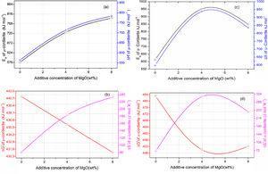 The influence of MgO concentration on thermodynamic parameters of μ-cordierite (a) and (b) and α-cordierite (c) and (d).