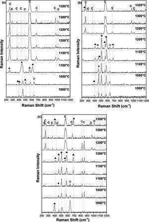 Raman spectra of (a) DT00M, (b) DT04M, and (c) DT08M powders treated at different temperatures for 2h. (: Magnesium silicate, : Quartz; : Mullite, : Sapphirine, C: Cordierite).