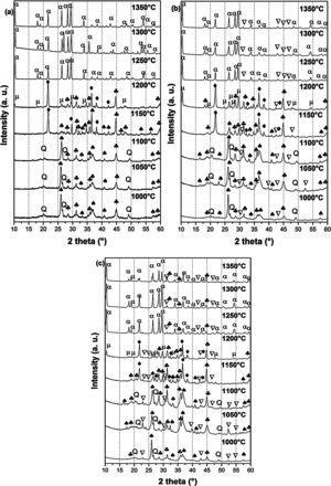 XRD spectra of (a) DT00M, (b) DT04M, and (c) DT08M powders treated at different temperature for 2h. (: Magnesium silicate, Q: Quartz, : Mullite, : Sapphirine, : Cristobalite, μ: μ-Cordierite and α: α-Cordierite).
