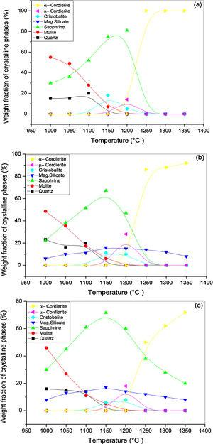 Weight fraction of crystalline phases present in (a) DT00M, (b) DT04M, and (c) DT08M samples sintered at different temperature for 2h.