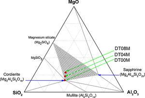 Phase diagram of Al2O3–SiO2–MgO ternary system at 1300°C.