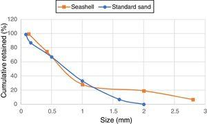 Particle size distribution of crushed seashell (orange line) and CEN standard sand (blue line).