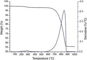 Thermo-gravimetric analysis of Acanthocardia tuberculata shells (black) and derivative (blue) under air atmosphere.
