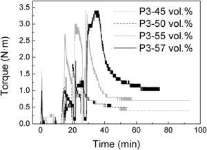 Torque evolution with time during mixing process of porcelain P2 with 45, 48 and 50vol.% solids loading (left) and porcelain P3 with 45, 50, 55 and 57vol.% solids loading (right).