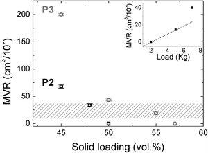 MVR values as a function of feedstocks solids loading for porcelains P2 and P3 when 2kg load is applied at 160°C. Inset graphic shows MVR values as a function of the applied load (2, 5 and 7kg) obtained with feedstock P3-57vol.% measured at 160°C. The shadowed region at each load applied indicates an estimation range of appropriate MVR values for the low-pressure moulding injection step.
