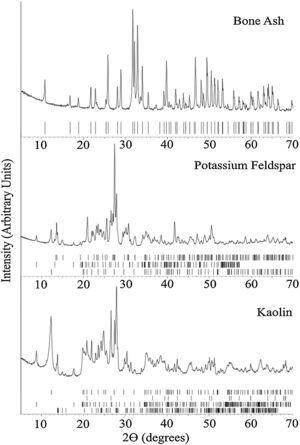 Raw materials' XRD patterns at room temperature. The ticks at the bottom of each panel represent the expected positions for Bragg peaks originating, from top to bottom: Bone ash – hydroxyapatite (COD 9013627); Potassium Feldspar – feldspar (COD 9000768), muscovite (COD 9012886), and kaolinite (COD 9014999), and Kaolin – kaolinite (COD 9014999), quartz (COD 9009666), muscovite (COD 9005013); and albite (COD 9000783).