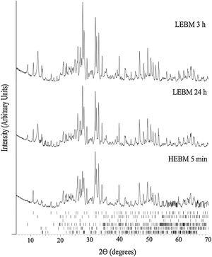 XRD results of LEBM and HEBM unfired samples. The ticks at the bottom represent the expected positions for Bragg peaks originating, from top to bottom, hydroxyapatite (COD 9013627), kaolinite (COD 9014999), quartz (COD 9009666), muscovite (COD 9005013), feldspar (COD 9000768) and albite (COD 9000783).