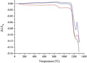 Dilatometric analysis of raw materials mixture prepared by HEBM 5min (red), LEBM 24h (black), and 3h (blue).