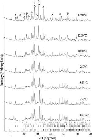 Evolution of the XRD pattern at room temperature of bone china sintered at increasingly higher temperatures. The ticks at the bottom represent the expected positions for Bragg peaks originating from, top to bottom, hydroxyapatite (COD 9013627), kaolinite (COD 9014999), quartz (COD 9009666), muscovite (COD 9005013), and feldspar (COD 9000768). In the top XRD pattern, A stands for anorthite (COD 1000034) and β for β-TCP (COD 9005865).