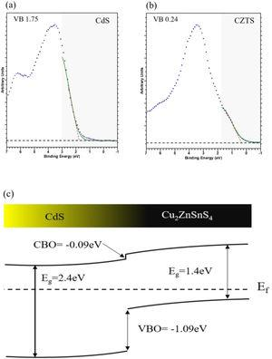 XPS valence band spectrum for bulk CdS (a) and CZTS(b). (c) Band alignment at CdS–CZTS heterojunction.