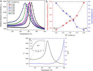 (a) Temperature dependence of the relative dielectric permittivity of KNLNSx–BBNZ ceramics; (b) ɛr and TC of KNLNSx–BBNZ ceramics as a function of x; (c) temperature dependence of ɛr and tanδ of KNLNSx–BBNZ with x=0.07.