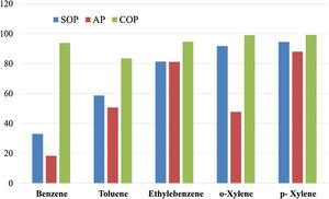 The efficiency of SOP, AP and COP for the removal of various chemicals from the petrochemical wastewater, after 50min of the treatment at the pH level of 12.