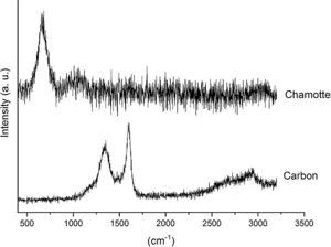 Raman spectra of AC and CH.