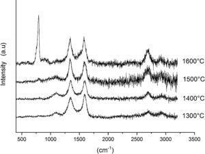 Raman spectra of AC–CH 15%C 10h.