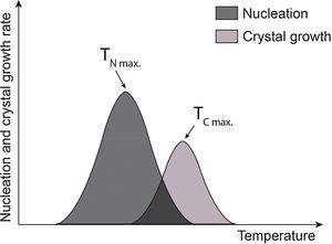 Nucleation and crystalline growth curves. Where TNmax and TCmax represent the temperature at which the rate of nucleation and crystalline growth is maximum. The purple area corresponds to the curves overlap.