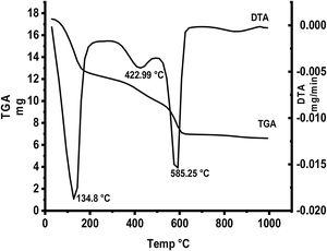 TGA and DTA curves of starting materials composite preheated at 300°C.