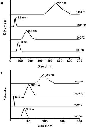 DLS curves of size distribution of prepared calcium aluminate phases: (a) CA and (b) C3A at different temperatures.