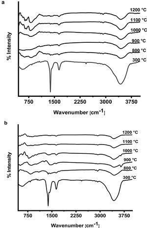 FTIR spectra for prepared calcium aluminate phases: (a) CA and (b) C3A at different temperatures.