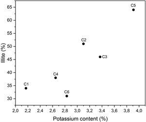 Correlation between potassium and illite of the studied clays.