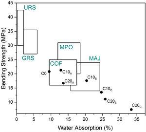 Water absorption versus bending strength for elaborated ceramics. MAJ: majolica, COF: cottoforte, MPO: monoporosa, GRS: glazed red stoneware, URS: unglazed red stoneware.