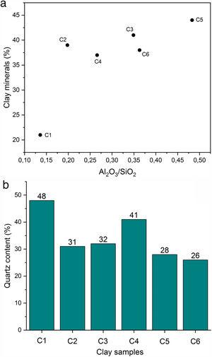 (a) Correlation between alumina-silica ratio and clay mineral content; (b) Quartz content in the studied clays.
