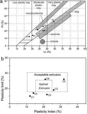 Position of dark clay-rich materials: (a) on the Holtz and Kovacs diagram and (b) on workability chart.