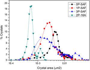 Area distributions of the crystals of the prepared GC materials .