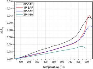 Thermal expansion curves of glass-ceramics.
