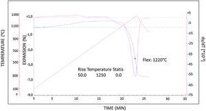 Determination of the flex point of the N1 porcelain stoneware tile composition with optical dilatometer.