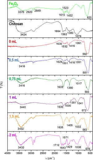 FTIR spectra of Fe3O4 sample, pure chitosan and Fe3O4@chitosan synthesized with the addition of different glutaraldehyde volumes.