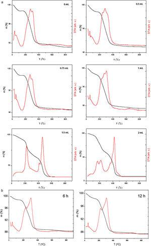 (a) TGA (black) and DTA (red) curves of Fe3O4–chitosan samples prepared with different glutaraldehyde volumes. (b) TGA (black) and DTA (red) curves of Fe3O4–chitosan samples prepared with 1mL of glutaraldehyde.