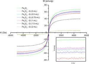 MvsH loops (300K) of Fe3O4 and Fe3O4–chitosan samples prepared with different GA volumes.