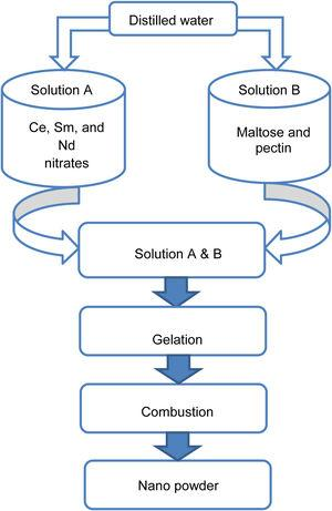 Modified sol–gel process flow chart of SDC 20 and NSDC samples.