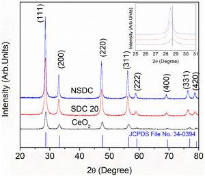 The powder XRD patterns of SDC 20 and NSDC samples.