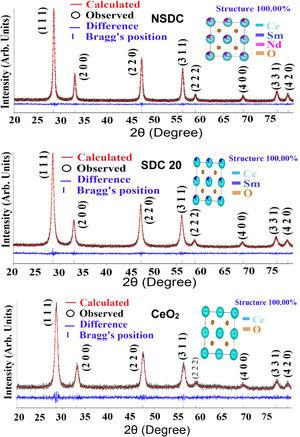 The Rietveld refinement of powder XRD patterns SDC 20 and NSDC samples at 600°C.