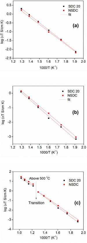 Arrhenius nature of conductivity vs. 1000/T for SDC 20 and NSDC samples, (a) grain conductivity, (b) grain boundary, and (c) total conductivity.