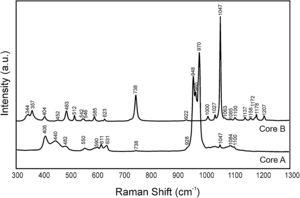 Raman spectra of Core A and Core B.
