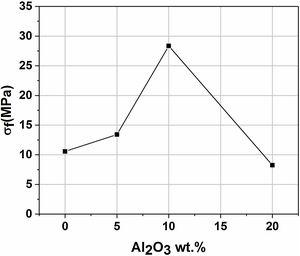 Flexural strength as a function of the alumina content for membrane supports sintered at 1200°C for 1h.