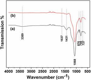FTIR spectrum of diatomite. (a) Before and (b) after calcination at 800°C for 1h.