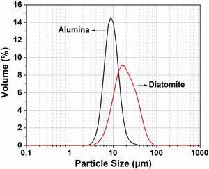 Particle size distribution for diatomite and alumina powders.