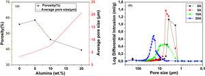 (a) Variation of average pore size and open porosity as a function of the alumina content for supports sintered at 1200°C. (b) Pore size distribution in supports sintered at 1200°C for 1h.