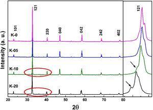 XRD patterns (raw data) of LCKMO ceramic samples and enlarged view of (121) XRD peak of LCKMO ceramic samples.
