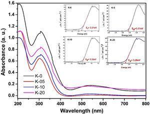 Room-temperature UV–Vis spectra of (a) K-0, (b) K-05, (c) K-10 and (d) K-20 ceramic samples.