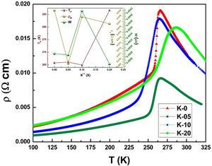 Temperature dependence of resistivity under zero applied filed for LCKMO ceramic samples. Inset: the variation in TP, ρP and W with K1+ content (x) for LCKMO ceramic samples.